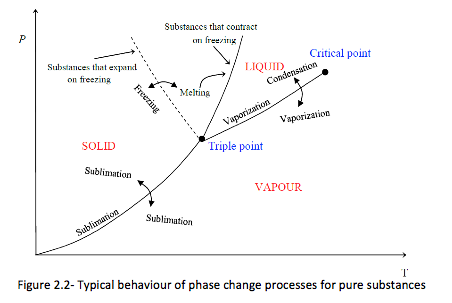 Alc template this is called phase diagram since all three phases are separated from each other by three lines most pure substances exhibit the same behaviour ccuart Images